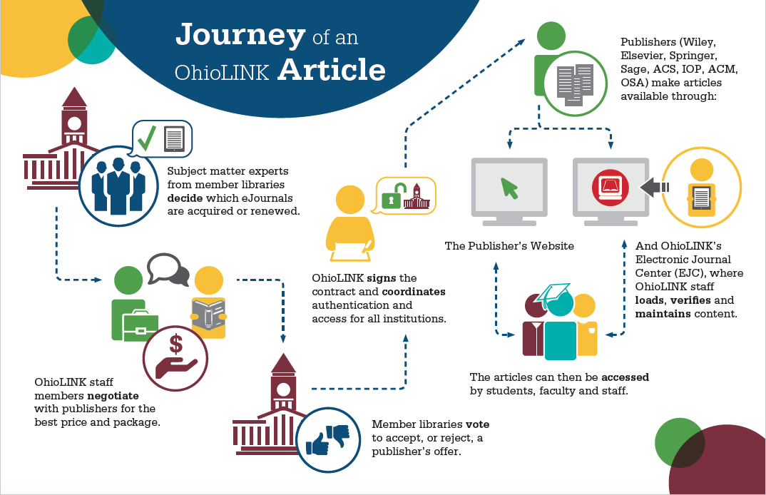 Journey of an Article