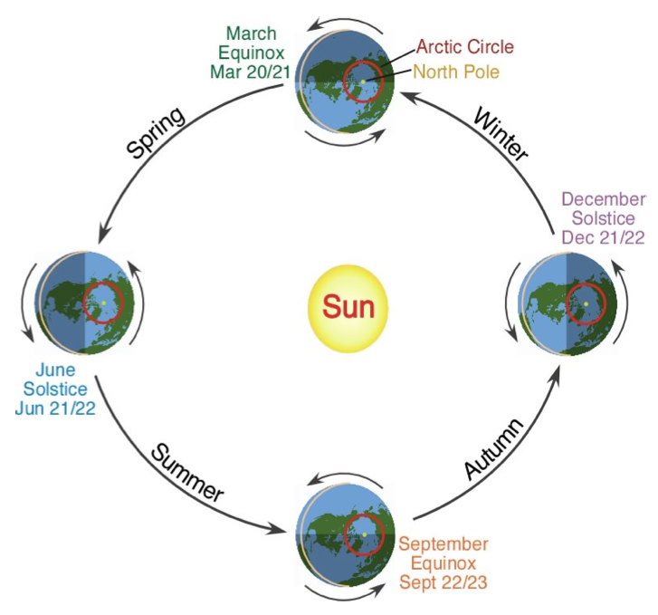 Figure 2: The earth and the sun. In reality, Sun's radius is 110 times larger than that of the earth.